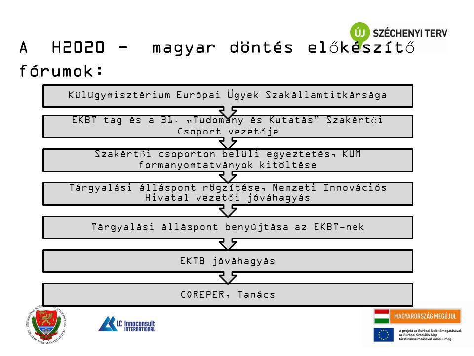 A H2020 - magyar döntés előkészítő fórumok: COREPER, Tanács EKTB jóváhagyás Tárgyalási álláspont benyújtása az EKBT-nek Tárgyalási álláspont rögzítése, Nemzeti Innovációs Hivatal vezetői jóváhagyás Szakértői csoporton belüli egyeztetés, KÜM formanyomtatványok kitöltése EKBT tag és a 31.