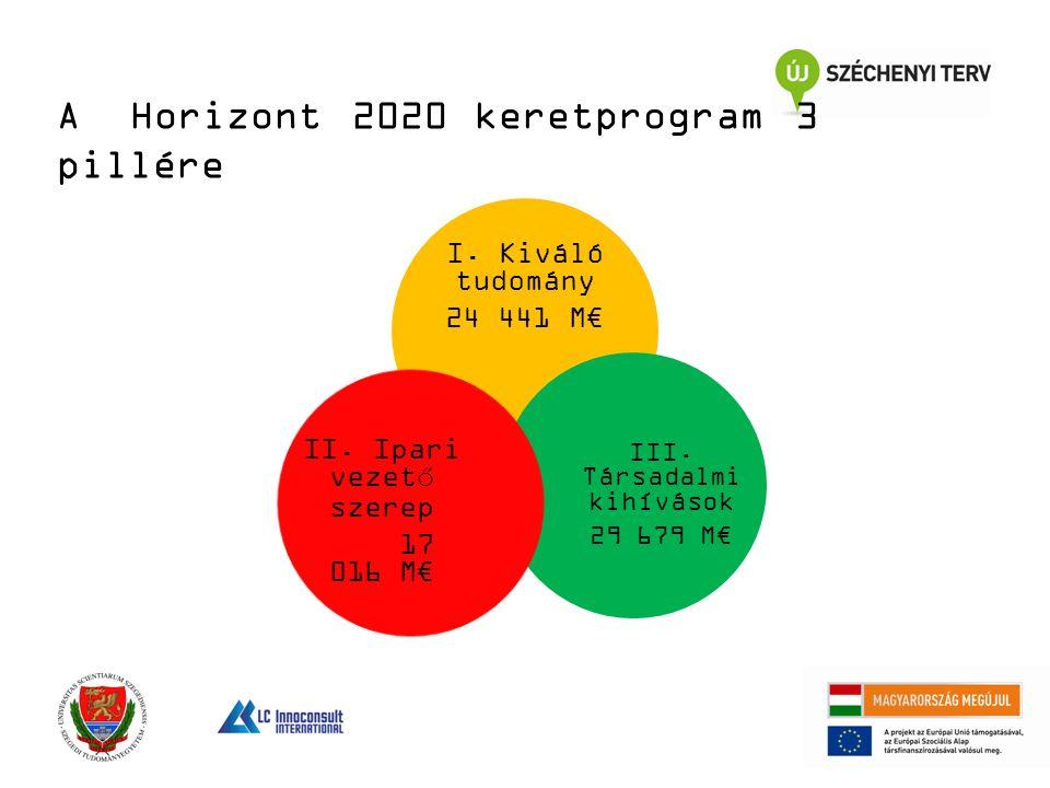 I. Kiváló tudomány 24 441 M€ III. Társadalmi kihívások 29 679 M€ II.