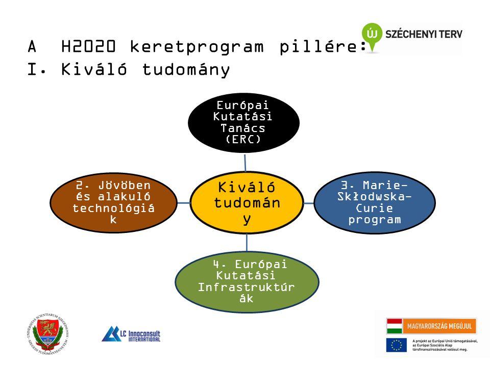Kiváló tudomán y Európai Kutatási Tanács (ERC) 3. Marie- Skłodwska- Curie program 4.