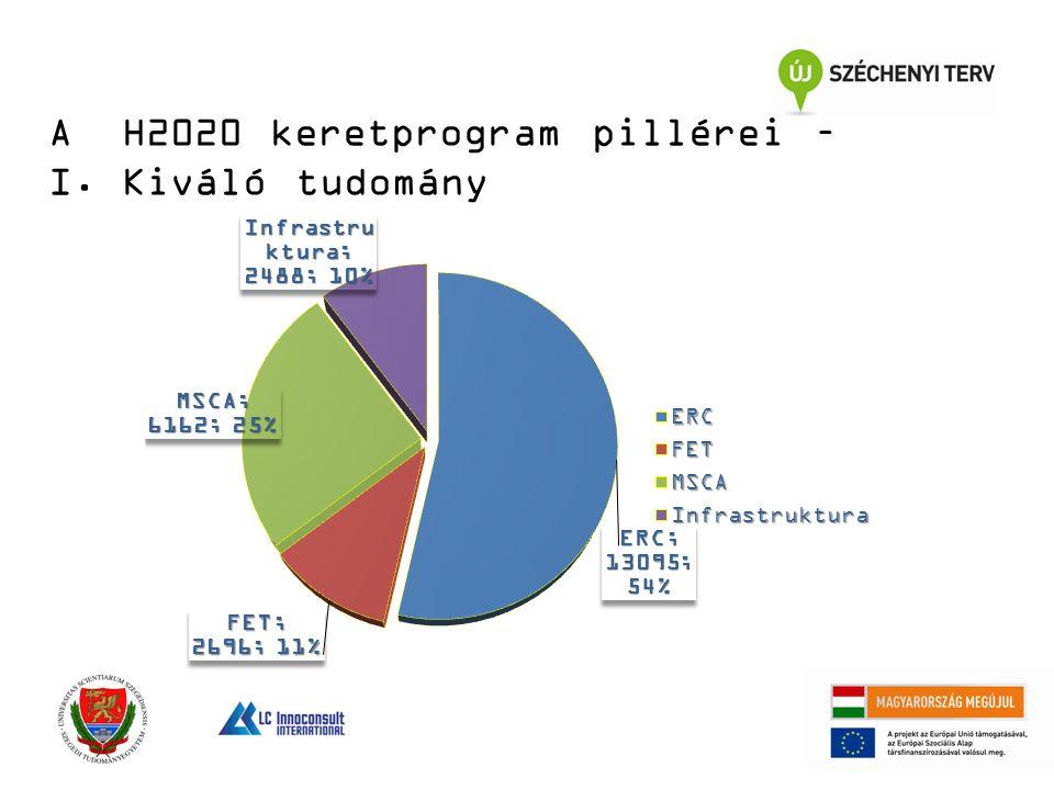 A H2020 keretprogram pillérei – I. Kiváló tudomány