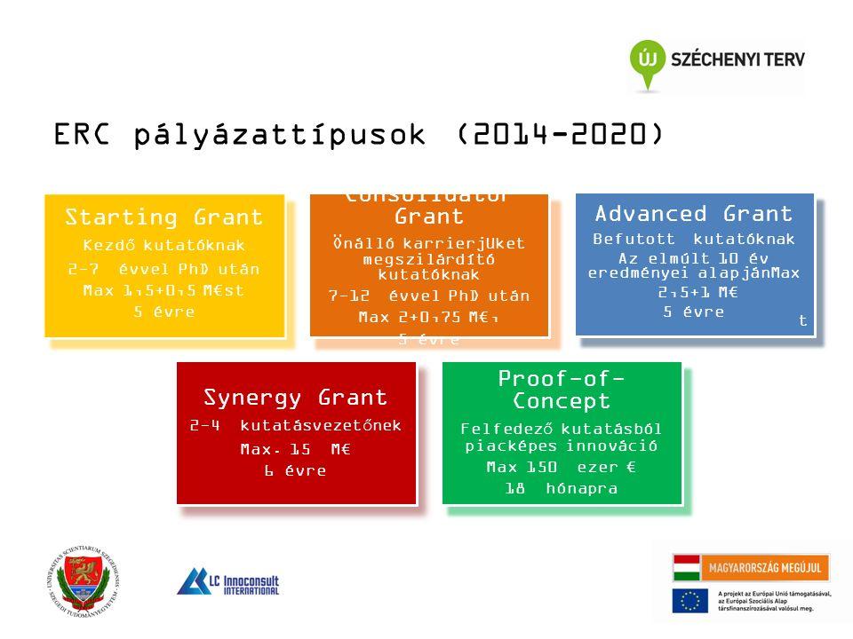 ERC pályázattípusok (2014-2020) Starting Grant Kezdő kutatóknak 2-7 évvel PhD után Max 1,5+0,5 M€st 5 évre Consolidator Grant Önálló karrierjüket megszilárdító kutatóknak 7-12 évvel PhD után Max 2+0,75 M€, 5 évre Advanced Grant Befutott kutatóknak Az elmúlt 10 év eredményei alapjánMax 2,5+1 M€ 5 évre Synergy Grant 2-4 kutatásvezetőnek Max.