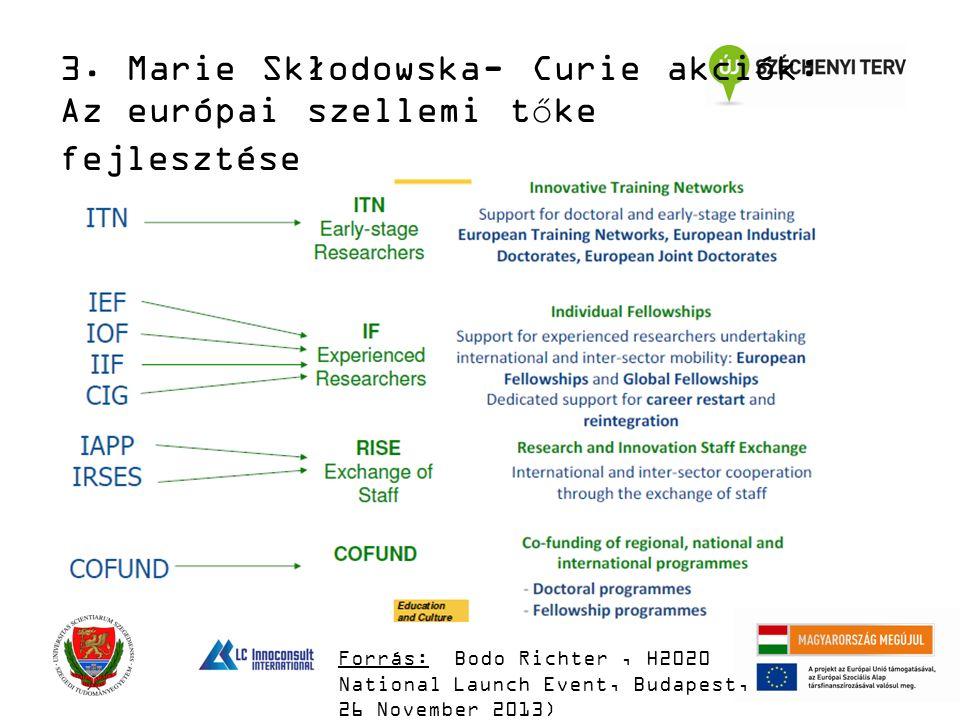 3. Marie Skłodowska- Curie akciók: Az európai szellemi tőke fejlesztése Forrás: Bodo Richter, H2020 National Launch Event, Budapest, 26 November 2013)