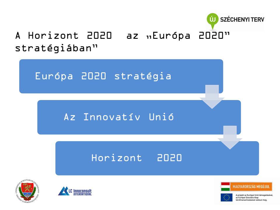 """Európa 2020 stratégiaAz Innovatív UnióHorizont 2020 A Horizont 2020 az """"Európa 2020 stratégiában"""