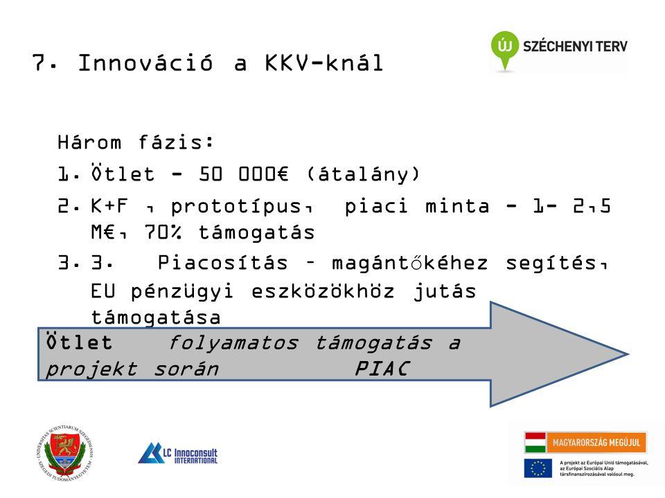 Három fázis: 1.Ötlet - 50 000€ (átalány) 2.K+F, prototípus, piaci minta - 1- 2,5 M€, 70% támogatás 3.3.