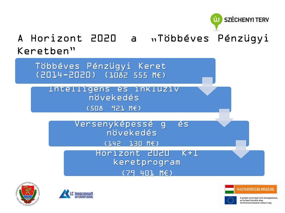 """Többéves Pénzügyi Keret (2014-2020) ( 1082 555 M€) Intelligens és inkluzív növekedés (508 921 M€) Versenyképessé g és növekedés (142 130 M€ (142 130 M€) Horizont 2020 K+I keretprogram (79 401 M€) A Horizont 2020 a """"Többéves Pénzügyi Keretben"""