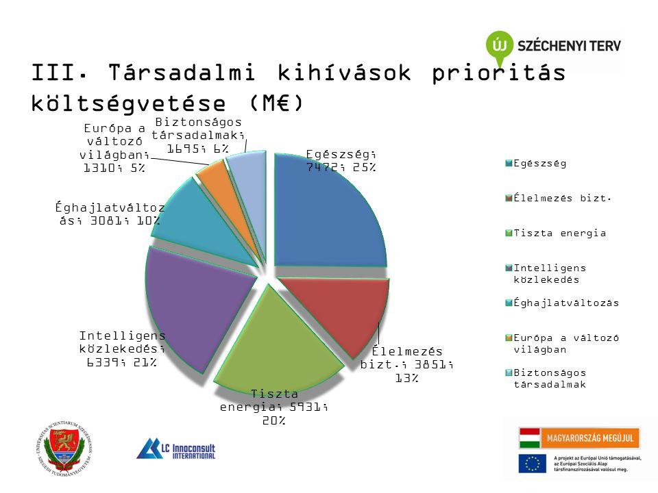 III. Társadalmi kihívások prioritás költségvetése (M€)