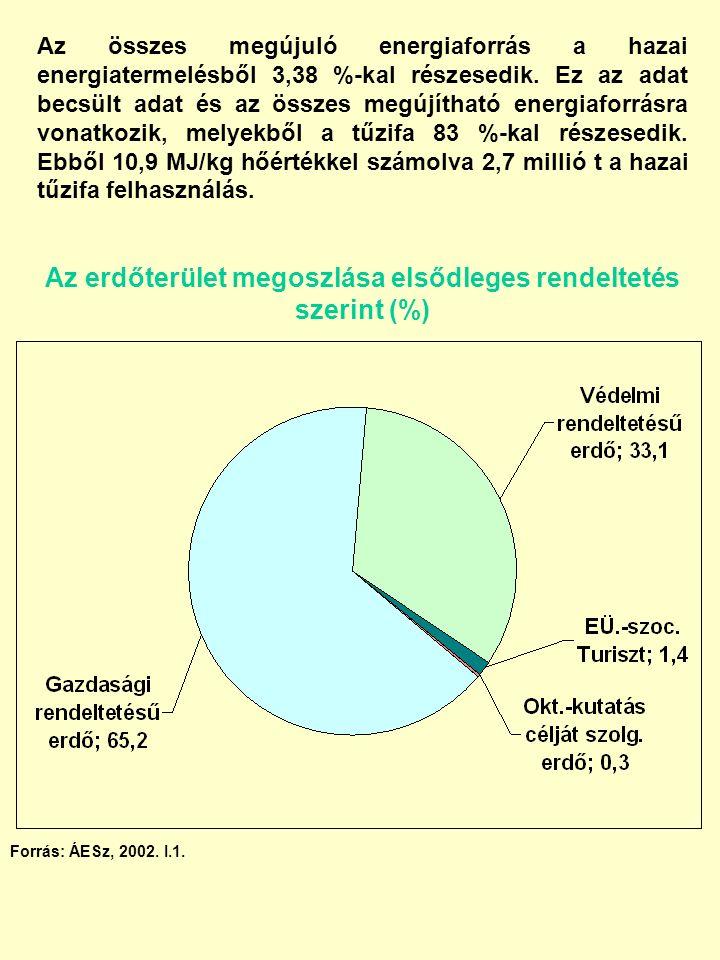 Az összes megújuló energiaforrás a hazai energiatermelésből 3,38 %-kal részesedik.