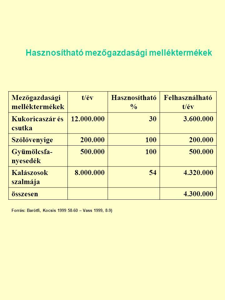 Hasznosítható mezőgazdasági melléktermékek Mezőgazdasági melléktermékek t/évHasznosítható % Felhasználható t/év Kukoricaszár és csutka 12.000.000303.600.000 Szőlővenyige200.000100200.000 Gyümölcsfa- nyesedék 500.000100500.000 Kalászosok szalmája 8.000.000544.320.000 összesen4.300.000 Forrás: Barótfi, Kocsis 1999 58-60 – Vass 1999, 8-9)