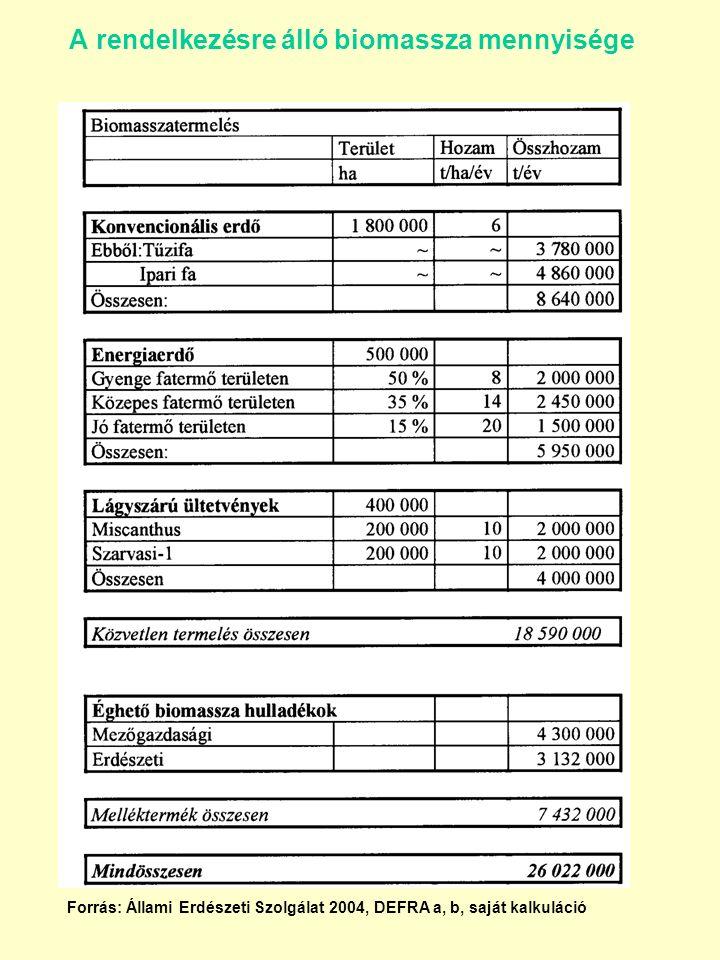 A rendelkezésre álló biomassza mennyisége Forrás: Állami Erdészeti Szolgálat 2004, DEFRA a, b, saját kalkuláció