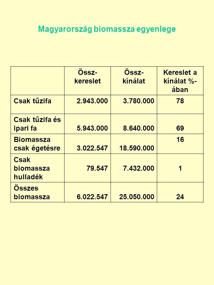 Magyarország biomassza egyenlege Össz- kereslet Össz- kínálat Kereslet a kínálat %- ában Csak tűzifa2.943.0003.780.00078 Csak tűzifa és ipari fa5.943.0008.640.00069 Biomassza csak égetésre3.022.54718.590.000 16 Csak biomassza hulladék 79.5477.432.0001 Összes biomassza6.022.54725.050.00024