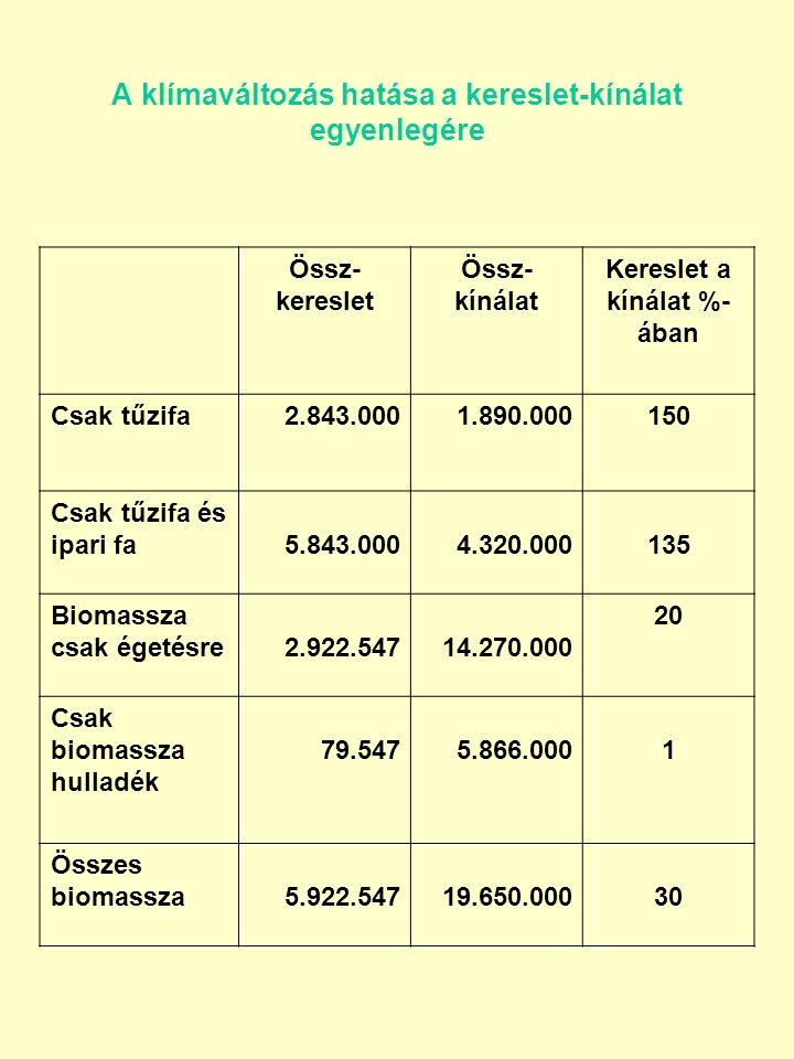 A klímaváltozás hatása a kereslet-kínálat egyenlegére Össz- kereslet Össz- kínálat Kereslet a kínálat %- ában Csak tűzifa2.843.0001.890.000150 Csak tűzifa és ipari fa5.843.0004.320.000135 Biomassza csak égetésre2.922.54714.270.000 20 Csak biomassza hulladék 79.5475.866.0001 Összes biomassza5.922.54719.650.00030