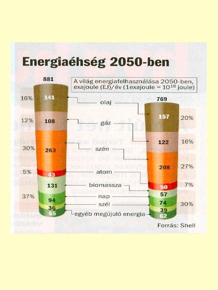 Megújuló erőforrásokból termelt áram termelésének összes mennyisége ill.