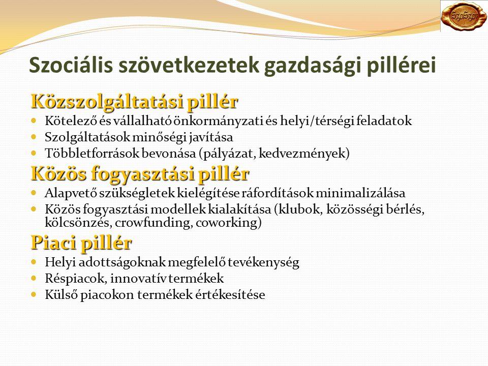 Szociális szövetkezetek gazdasági pillérei Közszolgáltatási pillér Kötelező és vállalható önkormányzati és helyi/térségi feladatok Szolgáltatások minőségi javítása Többletforrások bevonása (pályázat, kedvezmények) Közös fogyasztási pillér Alapvető szükségletek kielégítése ráfordítások minimalizálása Közös fogyasztási modellek kialakítása (klubok, közösségi bérlés, kölcsönzés, crowfunding, coworking) Piaci pillér Helyi adottságoknak megfelelő tevékenység Réspiacok, innovatív termékek Külső piacokon termékek értékesítése