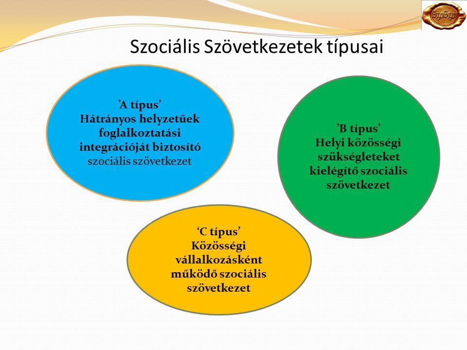 Szociális Szövetkezetek típusai 'A típus' Hátrányos helyzetűek foglalkoztatási integrációját biztosító szociális szövetkezet 'B típus' Helyi közösségi szükségleteket kielégítő szociális szövetkezet 'C típus' Közösségi vállalkozásként működő szociális szövetkezet