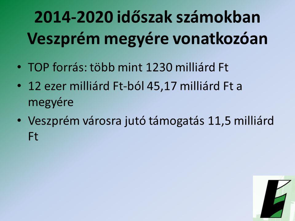 2014-2020 időszak számokban Veszprém megyére vonatkozóan TOP forrás: több mint 1230 milliárd Ft 12 ezer milliárd Ft-ból 45,17 milliárd Ft a megyére Veszprém városra jutó támogatás 11,5 milliárd Ft