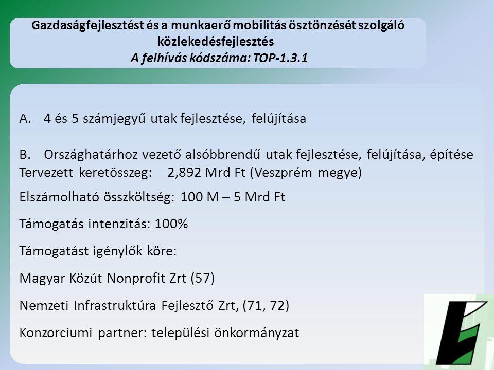 A.4 és 5 számjegyű utak fejlesztése, felújítása B.Országhatárhoz vezető alsóbbrendű utak fejlesztése, felújítása, építése Tervezett keretösszeg: 2,892 Mrd Ft (Veszprém megye) Elszámolható összköltség: 100 M – 5 Mrd Ft Támogatás intenzitás: 100% Támogatást igénylők köre: Magyar Közút Nonprofit Zrt (57) Nemzeti Infrastruktúra Fejlesztő Zrt, (71, 72) Konzorciumi partner: települési önkormányzat Gazdaságfejlesztést és a munkaerő mobilitás ösztönzését szolgáló közlekedésfejlesztés A felhívás kódszáma: TOP-1.3.1