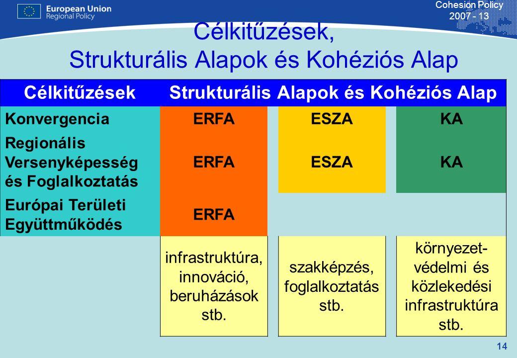 14 Cohesion Policy 2007 - 13 Célkitűzések, Strukturális Alapok és Kohéziós Alap CélkitűzésekStrukturális Alapok és Kohéziós Alap KonvergenciaERFAESZAKA Regionális Versenyképesség és Foglalkoztatás ERFAESZAKA Európai Területi Együttműködés ERFA infrastruktúra, innováció, beruházások stb.