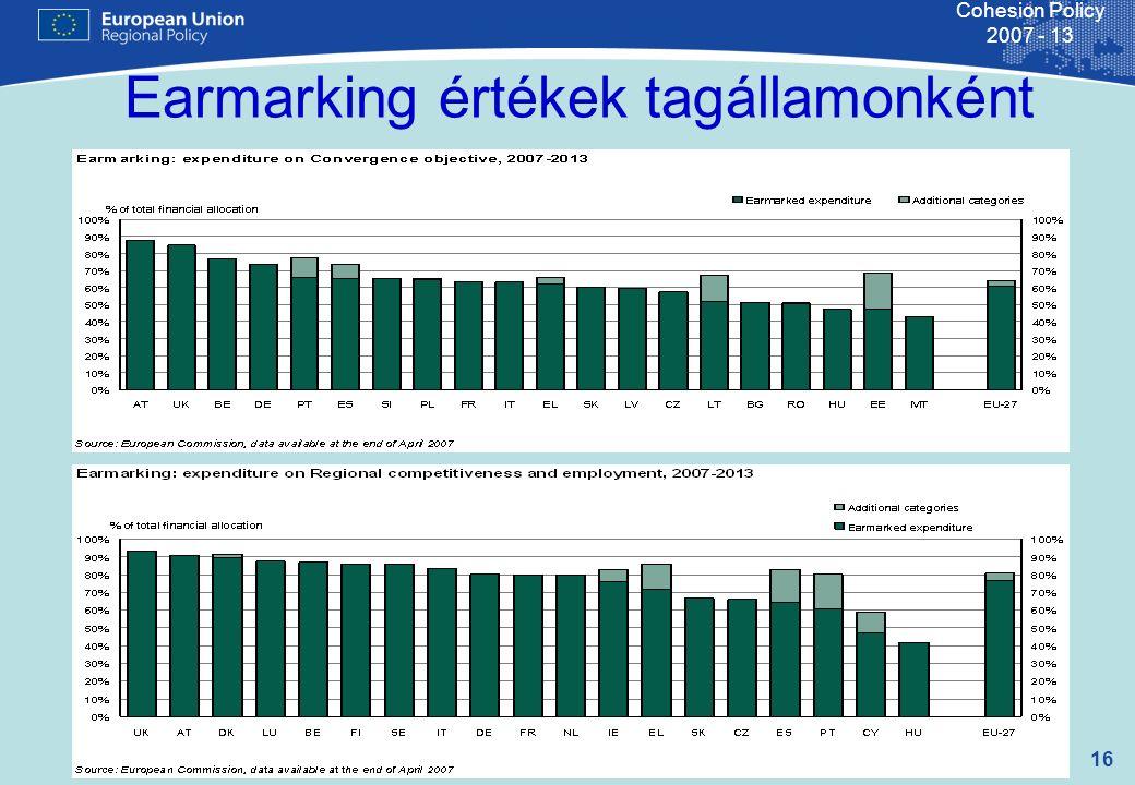 16 Cohesion Policy 2007 - 13 Earmarking értékek tagállamonként