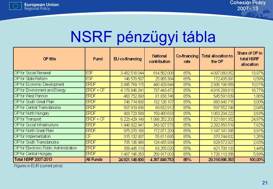 21 Cohesion Policy 2007 - 13 NSRF pénzügyi tábla
