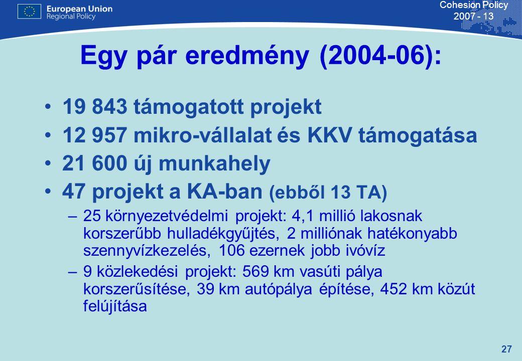 27 Cohesion Policy 2007 - 13 Egy pár eredmény (2004-06): 19 843 támogatott projekt 12 957 mikro-vállalat és KKV támogatása 21 600 új munkahely 47 projekt a KA-ban (ebből 13 TA) –25 környezetvédelmi projekt: 4,1 millió lakosnak korszerűbb hulladékgyűjtés, 2 milliónak hatékonyabb szennyvízkezelés, 106 ezernek jobb ivóvíz –9 közlekedési projekt: 569 km vasúti pálya korszerűsítése, 39 km autópálya építése, 452 km közút felújítása