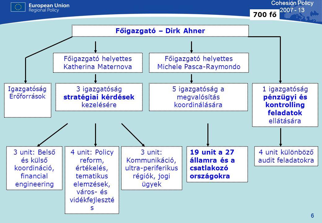 17 Cohesion Policy 2007 - 13 BE BG CZ DK DE EE GR ES FR IR IT CY LV LT LU HU MT NL AT PL PT SL SK FI SV UK RO Kohéziós Alap Konvergencia Konvergencia: Phasing-out Regionális Versenyképesség és Foglalkoztatás: Phasing-in Regionális Versenyképesség és Foglalkoztatás Európai Területi Együttműködés Pénzügyi allokáció SA+KA 2007-2013 milliárd euró, tagállamonként, folyóáron 20 60 40