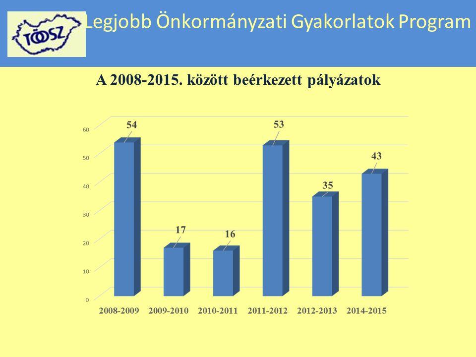 Legjobb Önkormányzati Gyakorlatok Program A 2008-2015. között beérkezett pályázatok