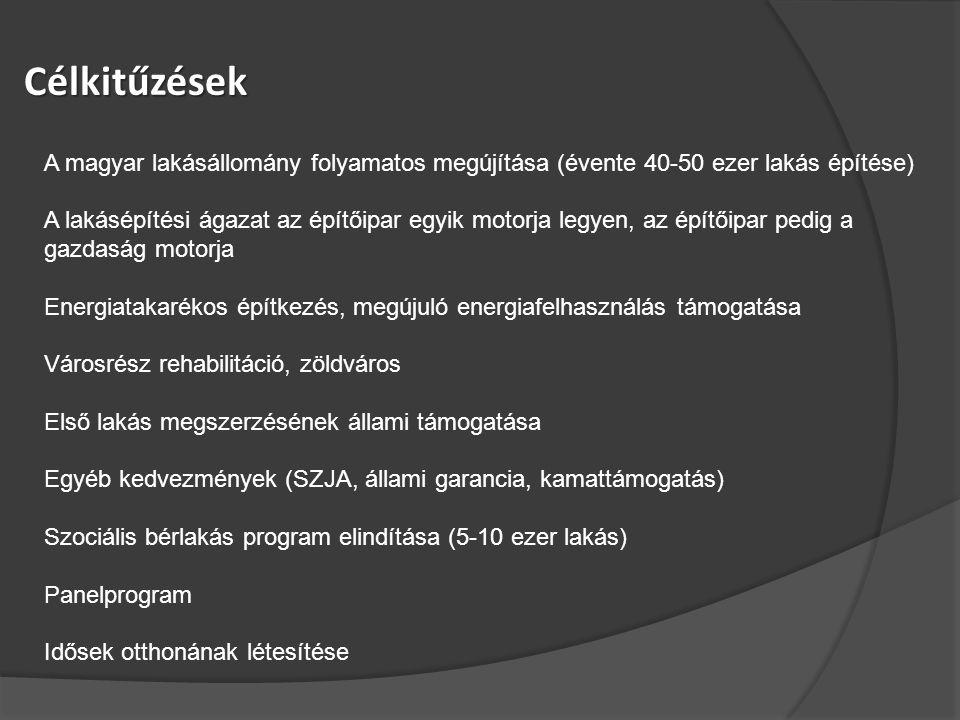 Célkitűzések A magyar lakásállomány folyamatos megújítása (évente 40-50 ezer lakás építése) A lakásépítési ágazat az építőipar egyik motorja legyen, az építőipar pedig a gazdaság motorja Energiatakarékos építkezés, megújuló energiafelhasználás támogatása Városrész rehabilitáció, zöldváros Első lakás megszerzésének állami támogatása Egyéb kedvezmények (SZJA, állami garancia, kamattámogatás) Szociális bérlakás program elindítása (5-10 ezer lakás) Panelprogram Idősek otthonának létesítése