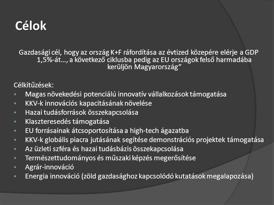 Célok Gazdasági cél, hogy az ország K+F ráfordítása az évtized közepére elérje a GDP 1,5%-át…, a következő ciklusba pedig az EU országok felső harmadába kerüljön Magyarország Célkitűzések:  Magas növekedési potenciálú innovatív vállalkozások támogatása  KKV-k innovációs kapacitásának növelése  Hazai tudásforrások összekapcsolása  Klaszteresedés támogatása  EU forrásainak átcsoportosítása a high-tech ágazatba  KKV-k globális piacra jutásának segítése demonstrációs projektek támogatása  Az üzleti szféra és hazai tudásbázis összekapcsolása  Természettudományos és műszaki képzés megerősítése  Agrár-innováció  Energia innováció (zöld gazdasághoz kapcsolódó kutatások megalapozása)