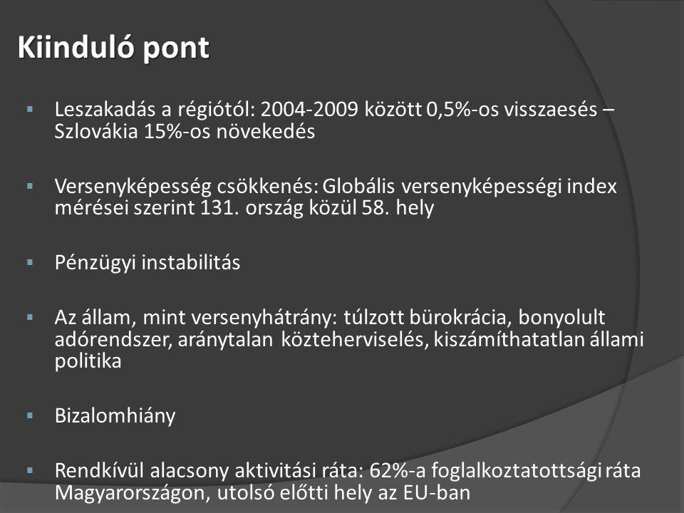 Kiinduló pont  Leszakadás a régiótól: 2004-2009 között 0,5%-os visszaesés – Szlovákia 15%-os növekedés  Versenyképesség csökkenés: Globális versenyképességi index mérései szerint 131.