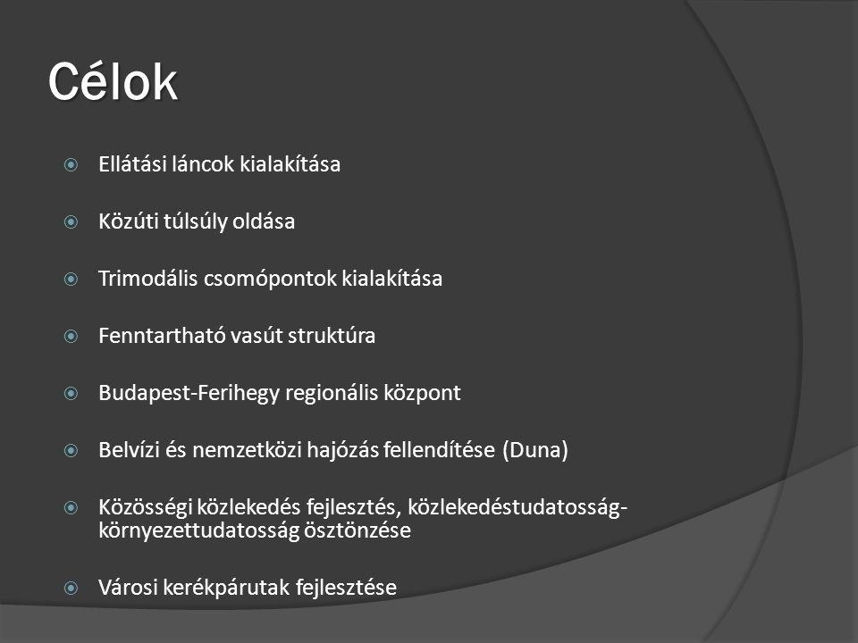 Célok  Ellátási láncok kialakítása  Közúti túlsúly oldása  Trimodális csomópontok kialakítása  Fenntartható vasút struktúra  Budapest-Ferihegy regionális központ  Belvízi és nemzetközi hajózás fellendítése (Duna)  Közösségi közlekedés fejlesztés, közlekedéstudatosság- környezettudatosság ösztönzése  Városi kerékpárutak fejlesztése