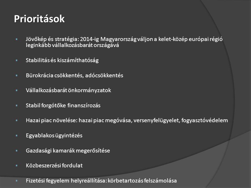 Prioritások  Jövőkép és stratégia: 2014-ig Magyarország váljon a kelet-közép európai régió leginkább vállalkozásbarát országává  Stabilitás és kiszámíthatóság  Bürokrácia csökkentés, adócsökkentés  Vállalkozásbarát önkormányzatok  Stabil forgótőke finanszírozás  Hazai piac növelése: hazai piac megóvása, versenyfelügyelet, fogyasztóvédelem  Egyablakos ügyintézés  Gazdasági kamarák megerősítése  Közbeszerzési fordulat  Fizetési fegyelem helyreállítása: körbetartozás felszámolása