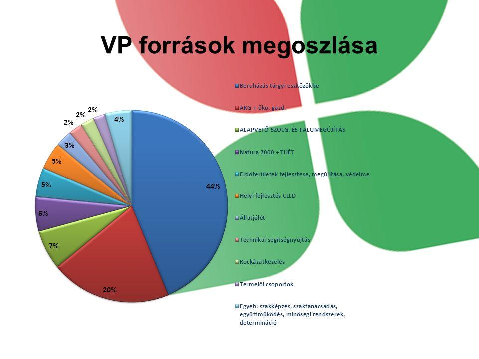 VP források megoszlása
