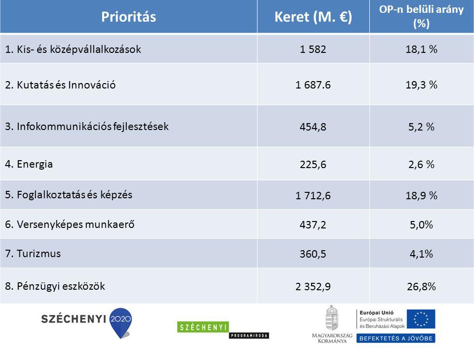 PrioritásKeret (M. €) OP-n belüli arány (%) 1. Kis- és középvállalkozások 1 58218,1 % 2.