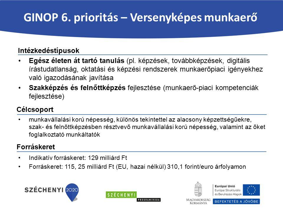 Felhívás kódszáma: GINOP-2015-1.2.1 A Felhívás célja a kiemelt iparágakban fejleszteni kívánó hazai mikro-, kis- és középvállalkozások termelési kapacitásainak bővítése, amely során korszerű termék- vagy szolgáltatásfejlesztési képességek megteremtésének és bővítésének céljából, lehetőség nyílik a modern eszköz- és gépparkok, valamint fejlett infrastruktúrával ellátott telephelyek kialakítására, a szektor szereplői számára a versenyképesség feltételeinek megteremtésére, fenntartására.