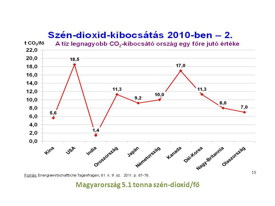 Magyarország 5.1 tonna szén-dioxid/fő
