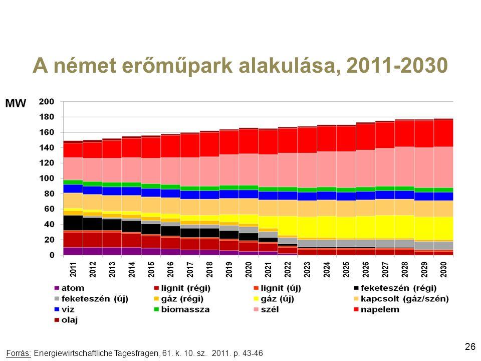A német erőműpark alakulása, 2011-2030 26 Forrás: Energiewirtschaftliche Tagesfragen, 61.
