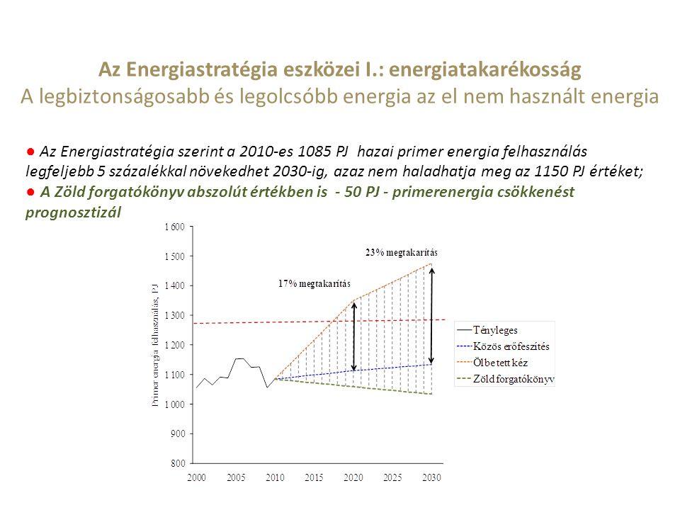 ● Az Energiastratégia szerint a 2010-es 1085 PJ hazai primer energia felhasználás legfeljebb 5 százalékkal növekedhet 2030-ig, azaz nem haladhatja meg az 1150 PJ értéket; ● A Zöld forgatókönyv abszolút értékben is - 50 PJ - primerenergia csökkenést prognosztizál Az Energiastratégia eszközei I.: energiatakarékosság A legbiztonságosabb és legolcsóbb energia az el nem használt energia