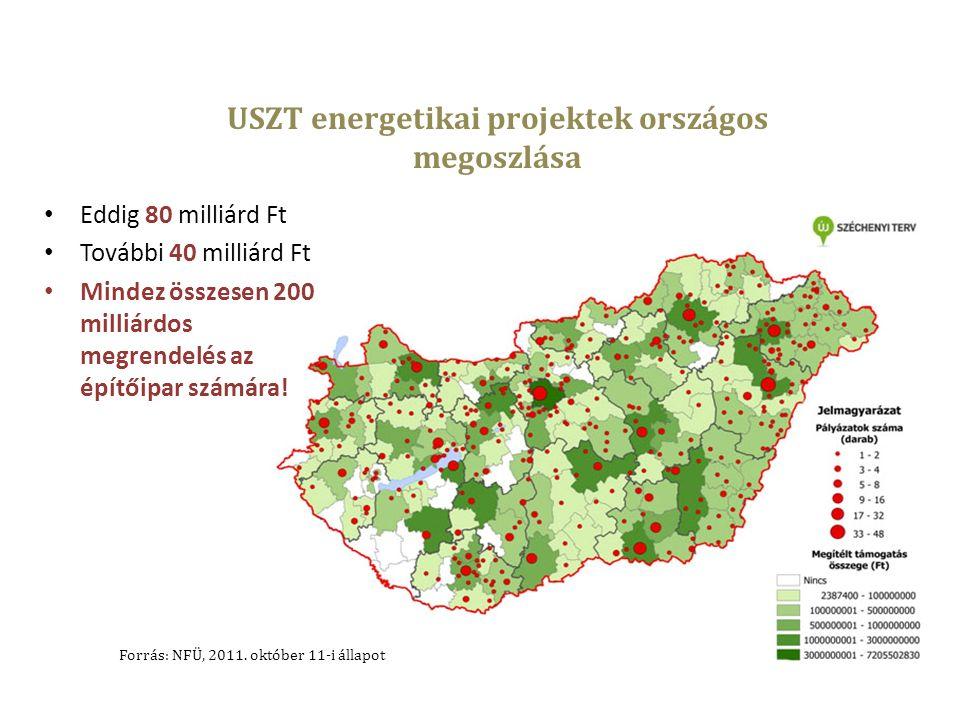 USZT energetikai projektek országos megoszlása Forrás: NFÜ, 2011.