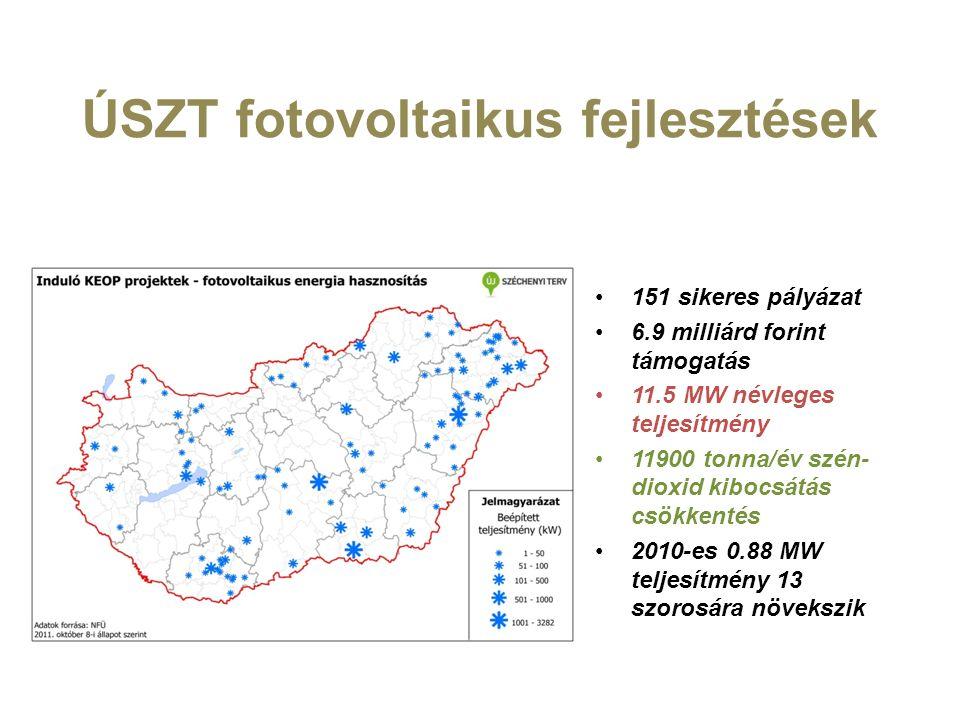 ÚSZT fotovoltaikus fejlesztések 151 sikeres pályázat 6.9 milliárd forint támogatás 11.5 MW névleges teljesítmény 11900 tonna/év szén- dioxid kibocsátás csökkentés 2010-es 0.88 MW teljesítmény 13 szorosára növekszik