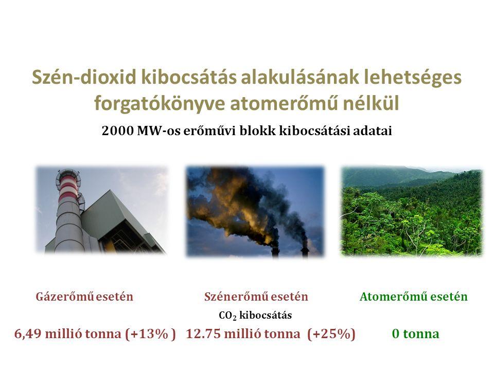 Szén-dioxid kibocsátás alakulásának lehetséges forgatókönyve atomerőmű nélkül 2000 MW-os erőművi blokk kibocsátási adatai Gázerőmű esetén Szénerőmű esetén Atomerőmű esetén CO 2 kibocsátás 6,49 millió tonna (+13% ) 12.75 millió tonna (+25%) 0 tonna