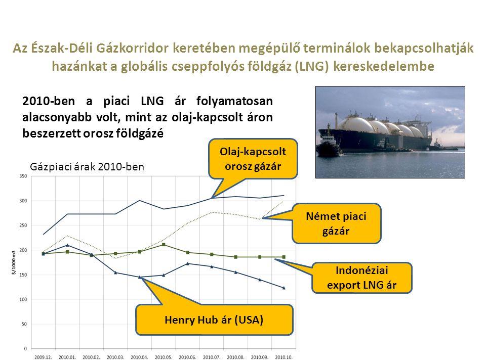 Az Észak-Déli Gázkorridor keretében megépülő terminálok bekapcsolhatják hazánkat a globális cseppfolyós földgáz (LNG) kereskedelembe 2010-ben a piaci LNG ár folyamatosan alacsonyabb volt, mint az olaj-kapcsolt áron beszerzett orosz földgázé Olaj-kapcsolt orosz gázár Indonéziai export LNG ár Henry Hub ár (USA) Gázpiaci árak 2010-ben Német piaci gázár
