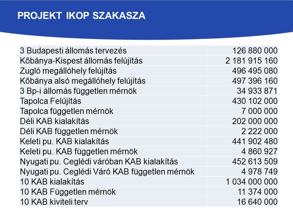 PROJEKT IKOP SZAKASZA 3 Budapesti állomás tervezés126 880 000 Kőbánya-Kispest állomás felújítás2 181 915 160 Zugló megállóhely felújítás496 495 080 Kőbánya alsó megállóhely felújítás497 396 160 3 Bp-i állomás független mérnök34 933 871 Tapolca Felújítás430 102 000 Tapolca független mérnök7 000 000 Déli KAB kialakítás202 000 000 Déli KAB független mérnök2 222 000 Keleti pu.