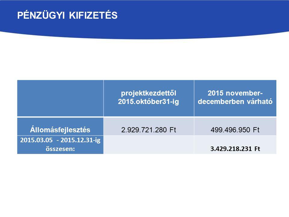 PÉNZÜGYI KIFIZETÉS projektkezdettől 2015.október31-ig 2015 november- decemberben várható Állomásfejlesztés2.929.721.280 Ft499.496.950 Ft 2015.03.05 - 2015.12.31-ig összesen:3.429.218.231 Ft