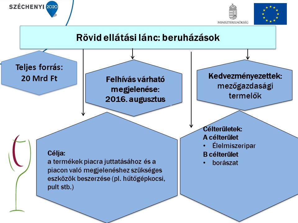 Rövid ellátási lánc: beruházások Célterületek: A célterület Élelmiszeripar B célterület borászat Célja: a termékek piacra juttatásához és a piacon való megjelenéshez szükséges eszközök beszerzése (pl.