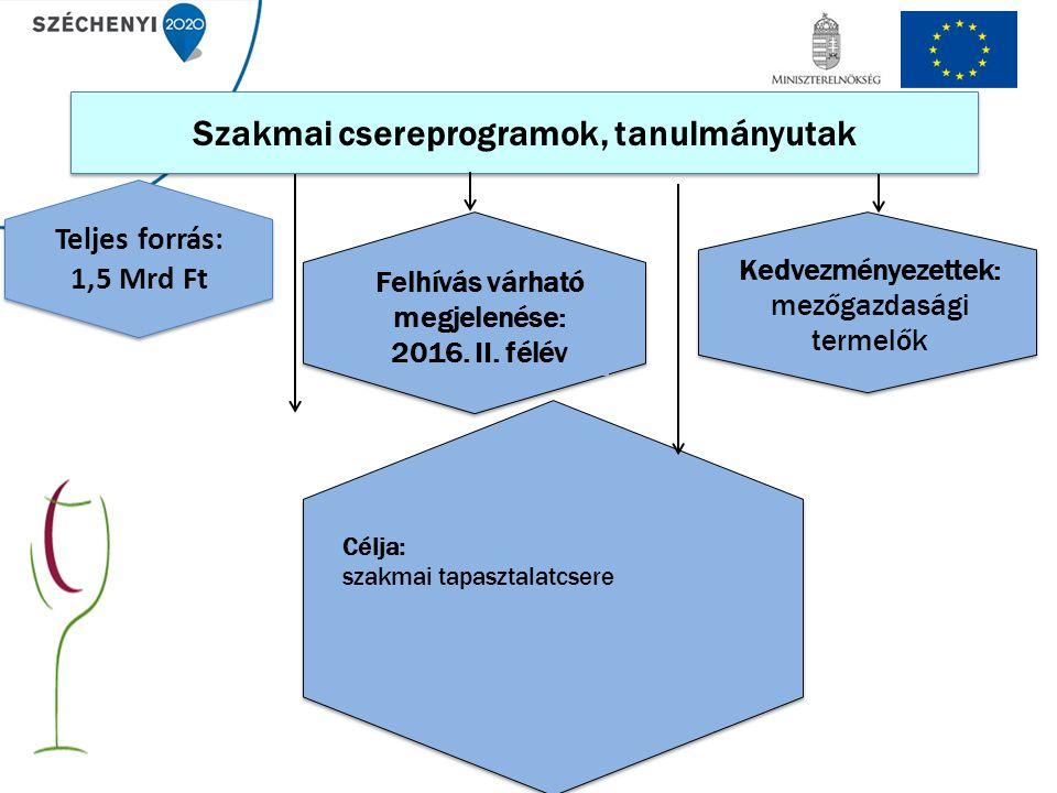 Szakmai csereprogramok, tanulmányutak Célja: szakmai tapasztalatcsere Kedvezményezettek: mezőgazdasági termelők Teljes forrás: 1,5 Mrd Ft Felhívás várható megjelenése: 2016.