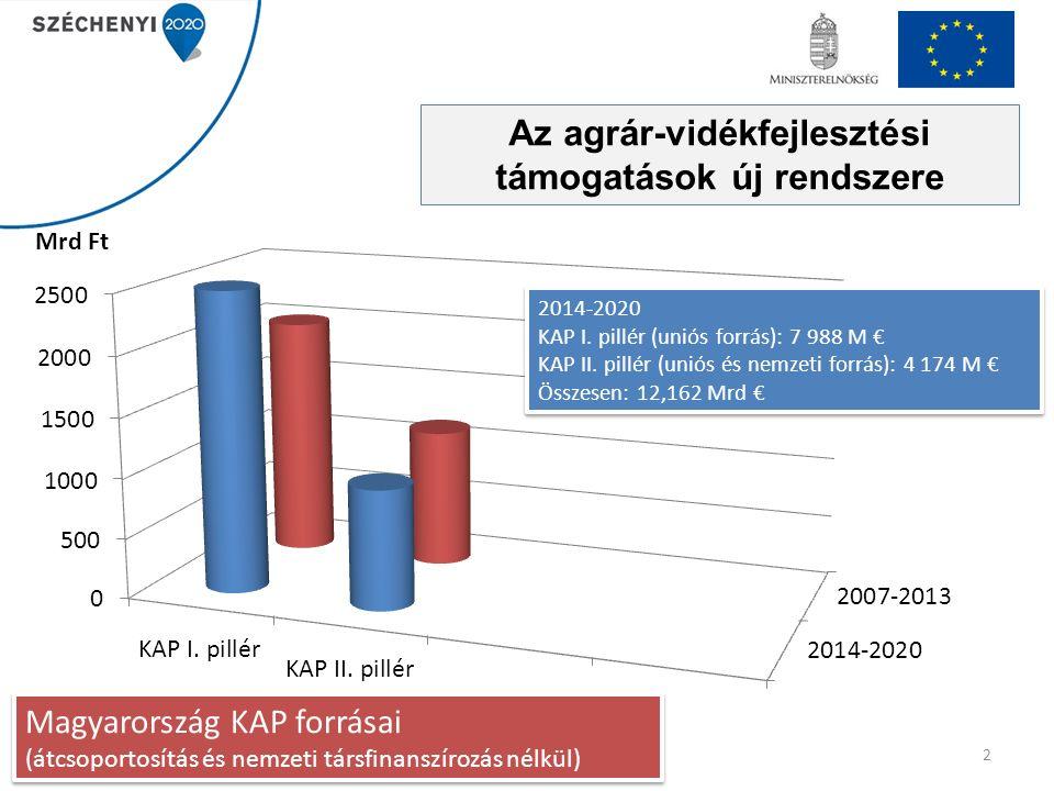 2 2014-2020 KAP I. pillér (uniós forrás): 7 988 M € KAP II. pillér (uniós és nemzeti forrás): 4 174 M € Összesen: 12,162 Mrd € 2014-2020 KAP I. pillér