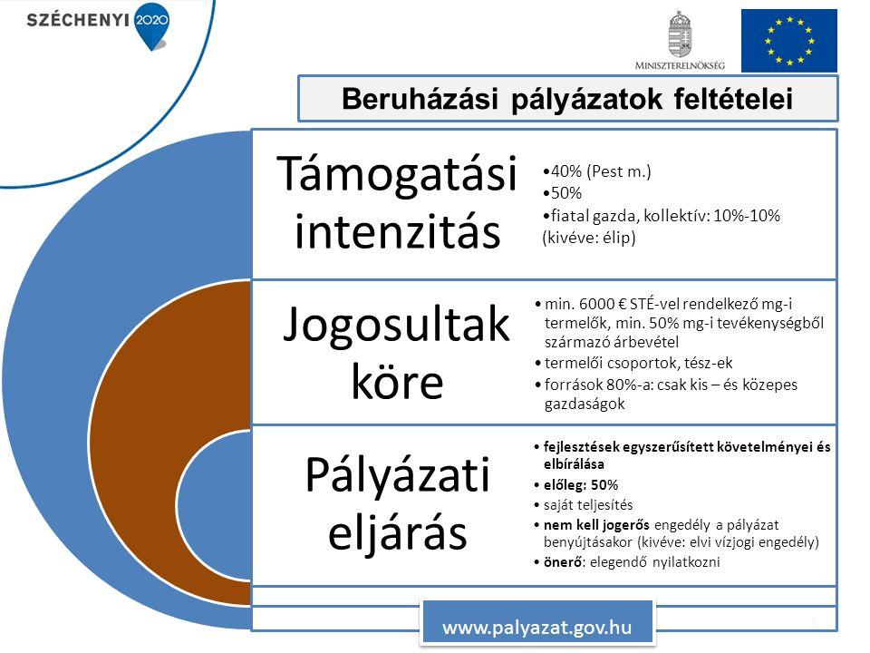 5 Támogatási intenzitás Jogosultak köre Pályázati eljárás 40% (Pest m.) 50% fiatal gazda, kollektív: 10%-10% (kivéve: élip) min. 6000 € STÉ-vel rendel
