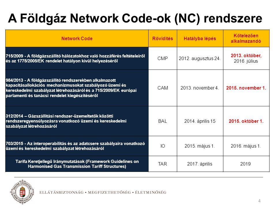 A Földgáz Network Code-ok (NC) rendszere Network CodeRövidítésHatályba lépés Kötelezően alkalmazandó 715/2009 - A földgázszállító hálózatokhoz való hozzáférés feltételeiről és az 1775/2005/EK rendelet hatályon kívül helyezéséről CMP2012.