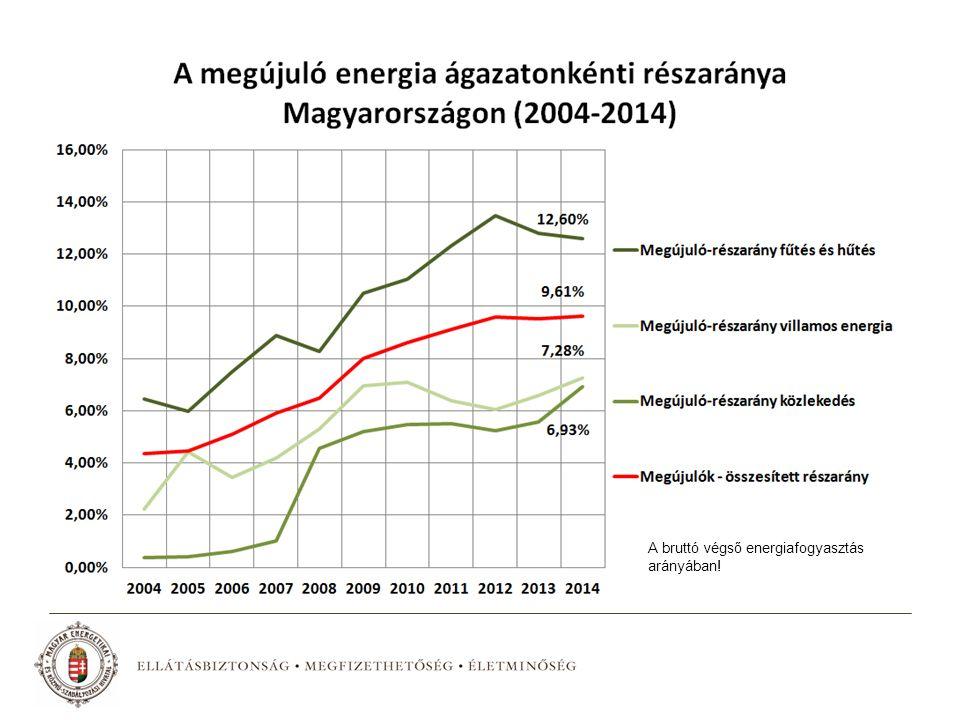 A bruttó végső energiafogyasztás arányában!