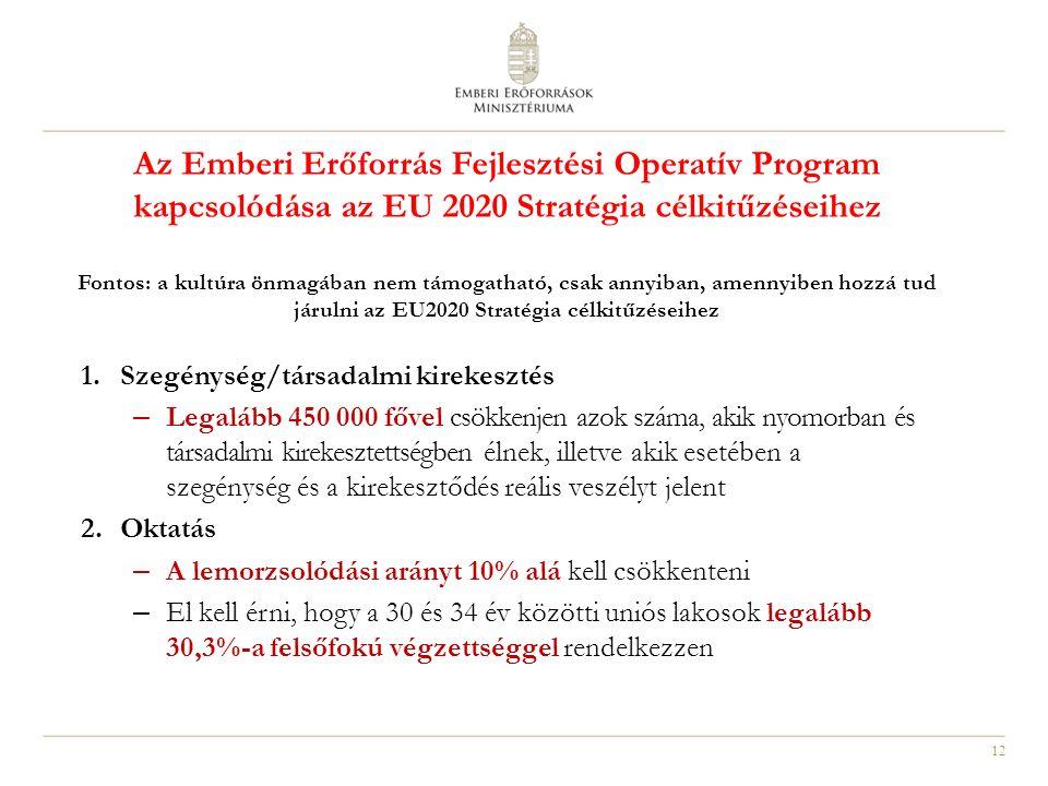 12 Az Emberi Erőforrás Fejlesztési Operatív Program kapcsolódása az EU 2020 Stratégia célkitűzéseihez Fontos: a kultúra önmagában nem támogatható, csa